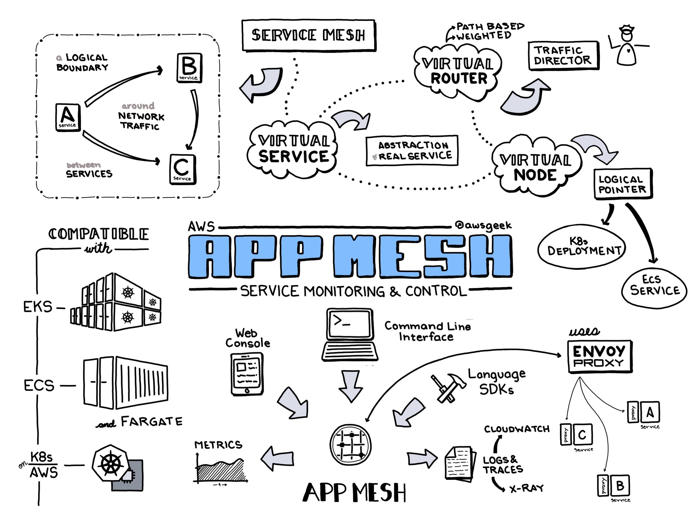 AWS-App-Mesh.jpg