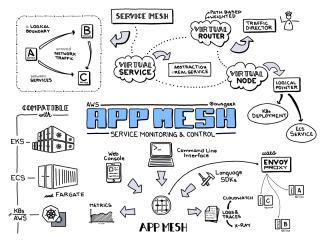 AWS App Mesh