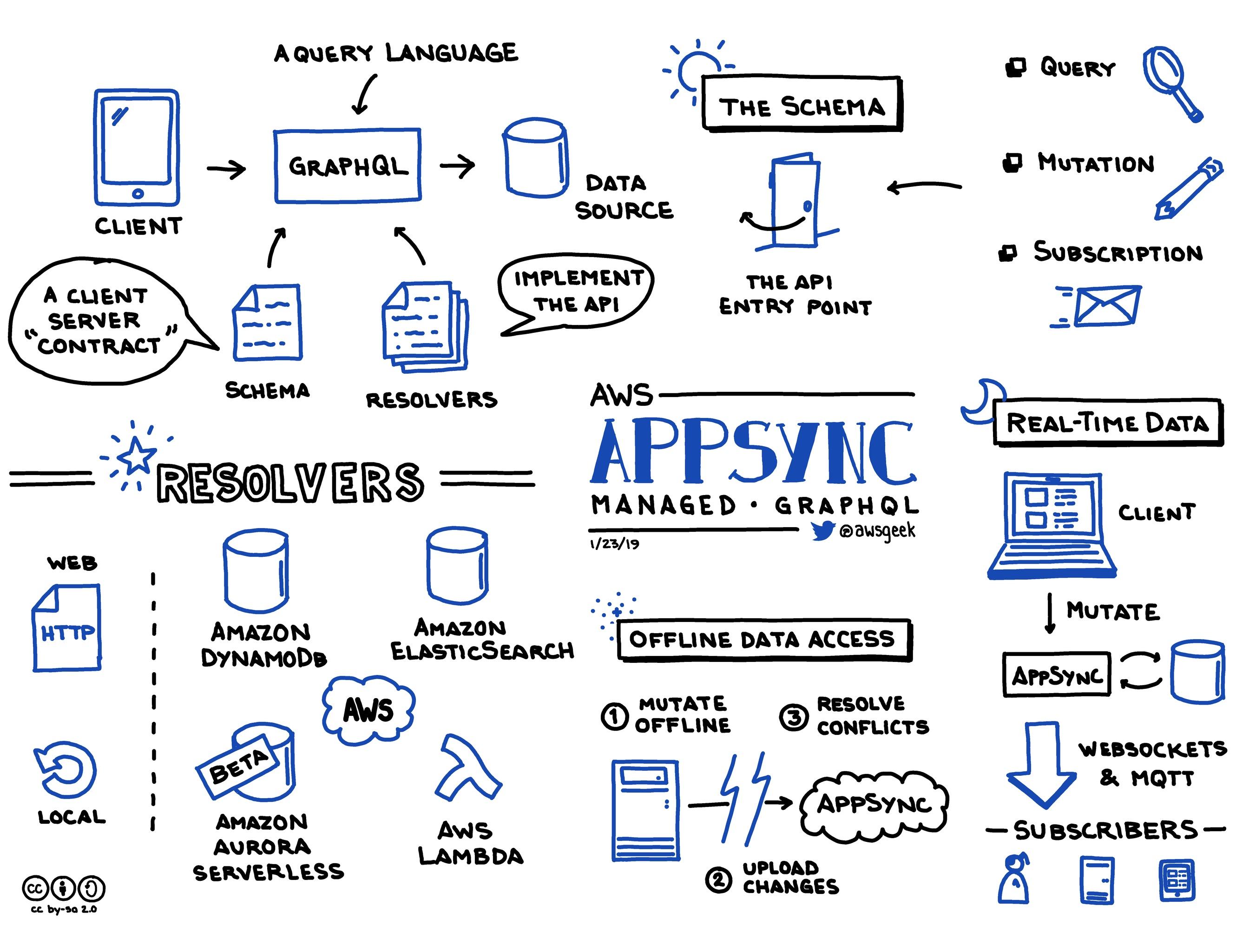AWS-AppSync.jpg