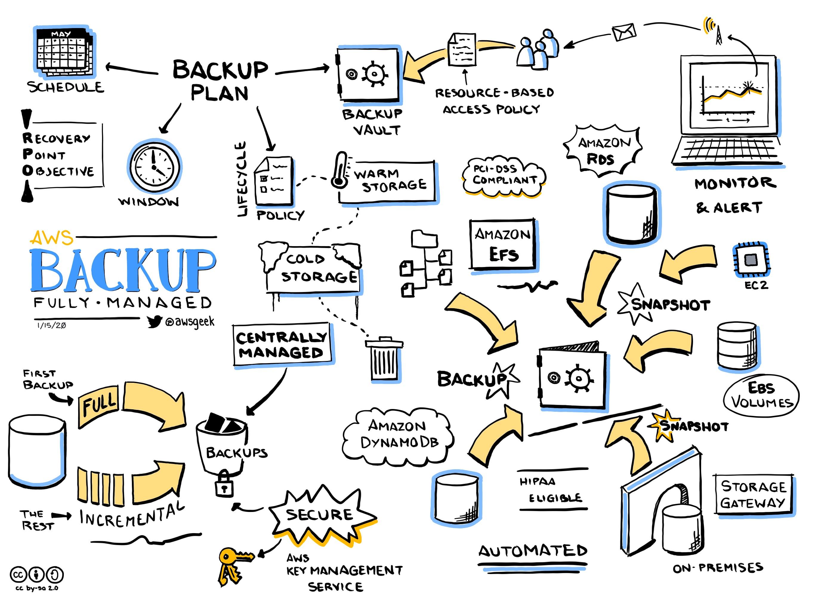 AWS-Backup.jpg