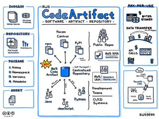 AWS CodeArtifact