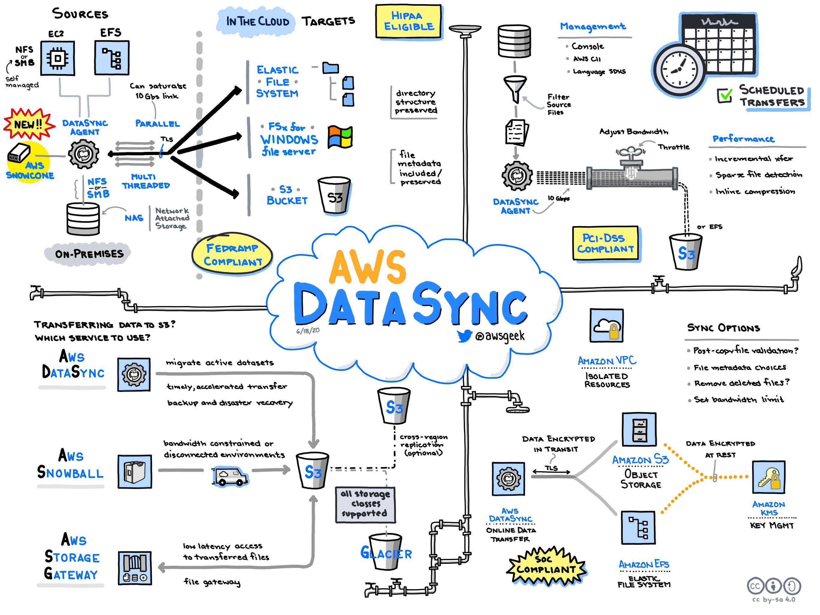 AWS-DataSync.jpg