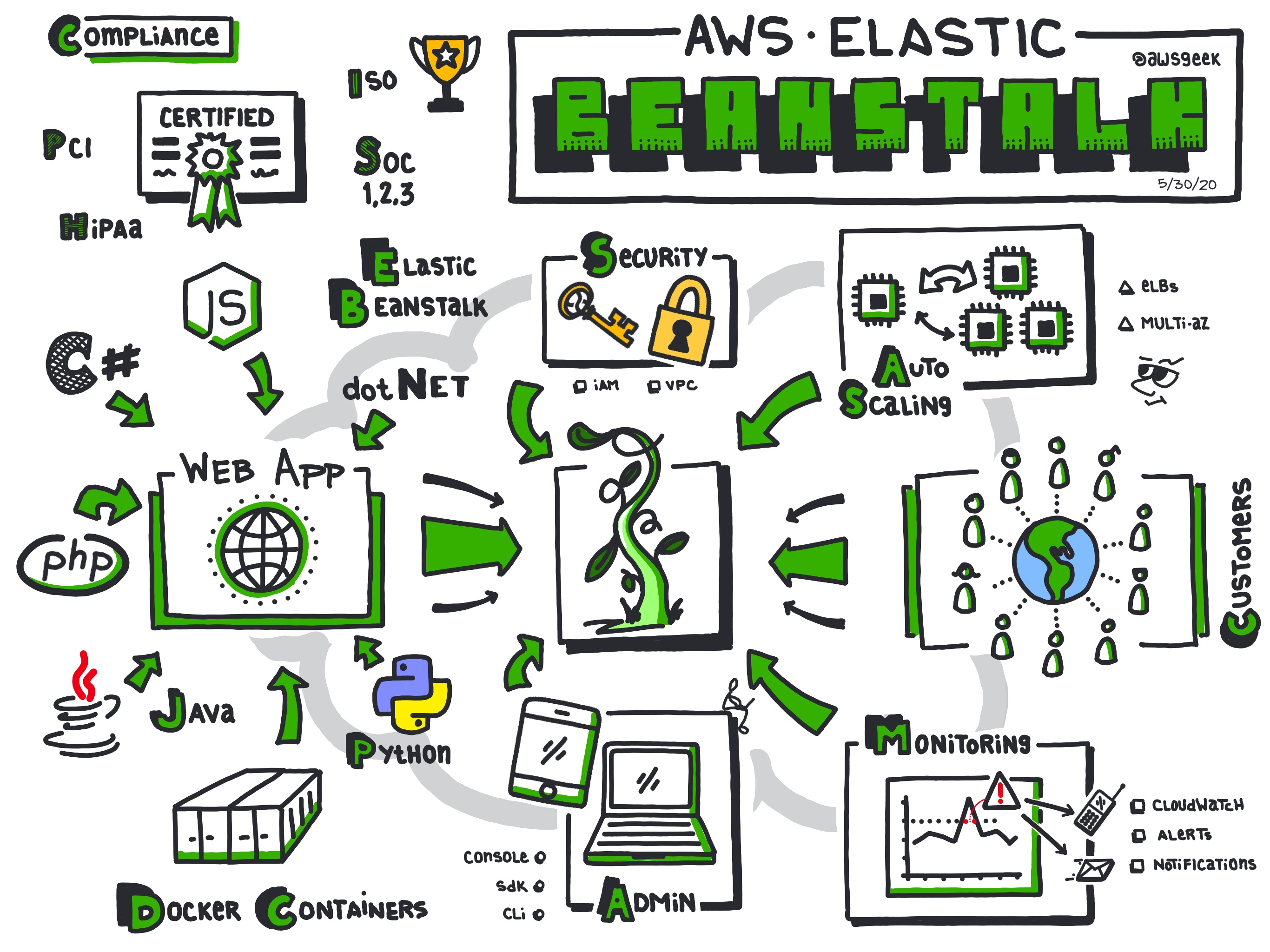 AWS-Elastic-Beanstalk.jpg