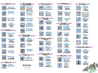 AWS Icons