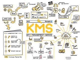 AWS KMS