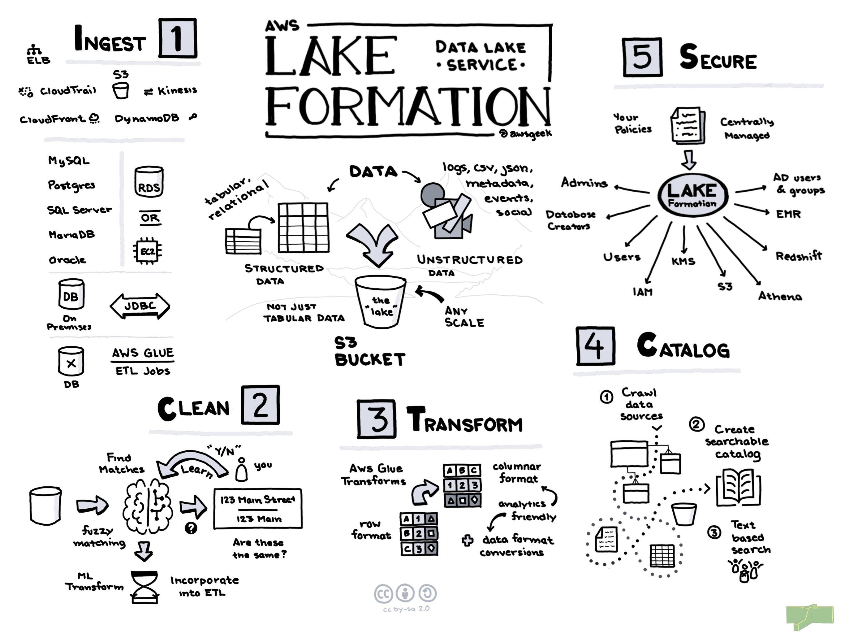 AWS-Lake-Formation.jpg