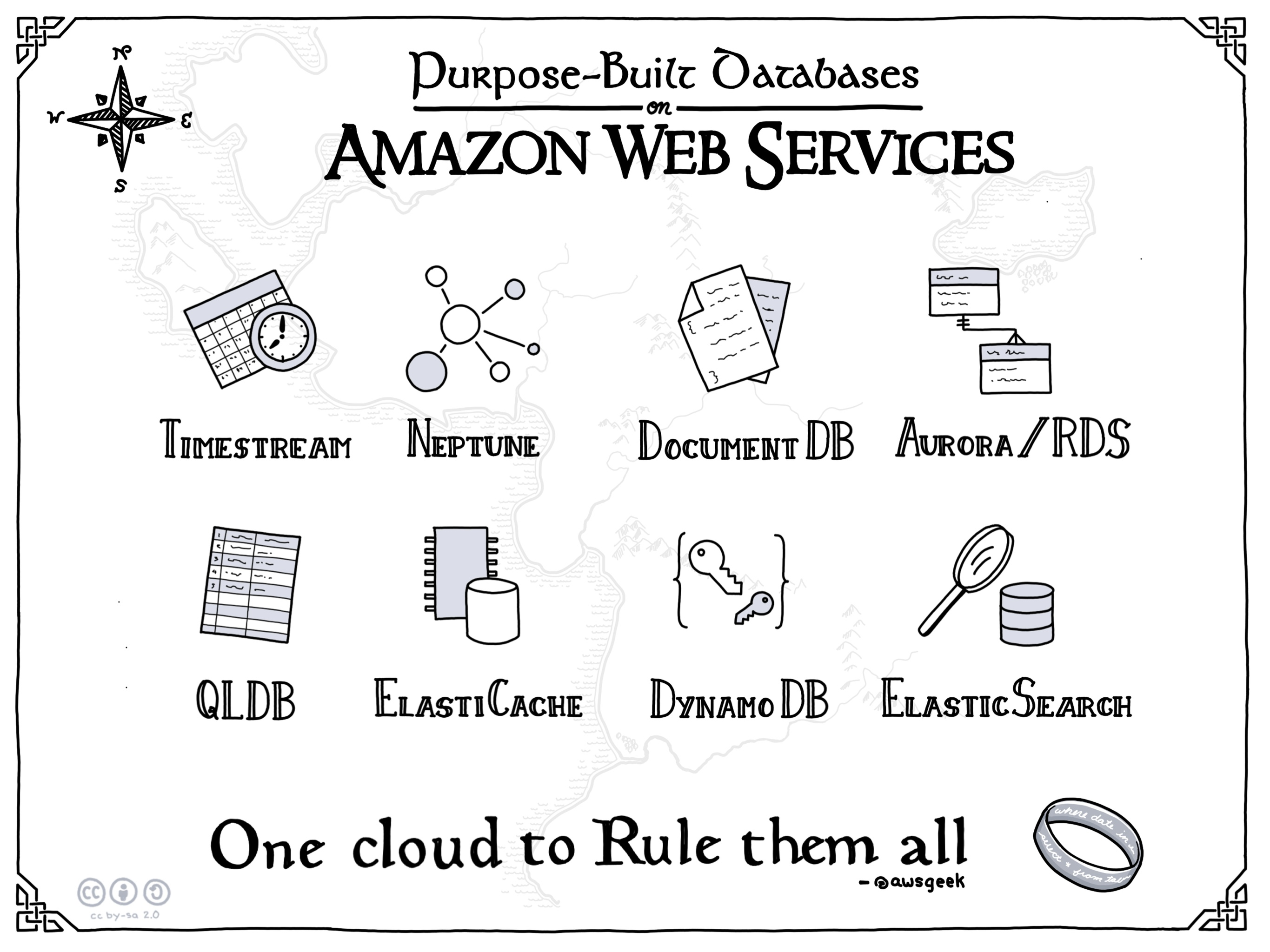 AWS-Purpose-Built-Databases.jpg