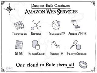 AWS Purpose Built Databases