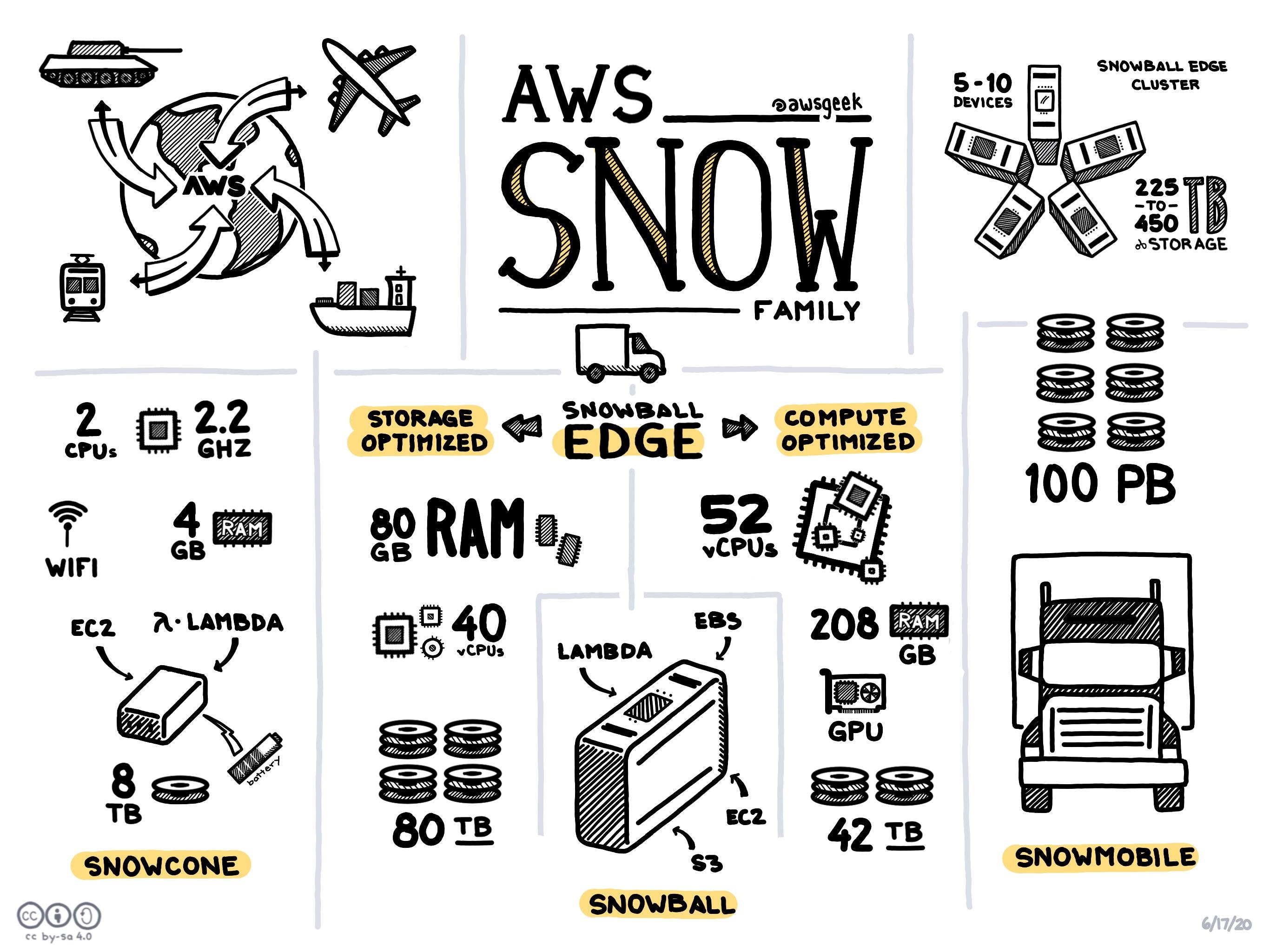 AWS-Snow-Family.jpg