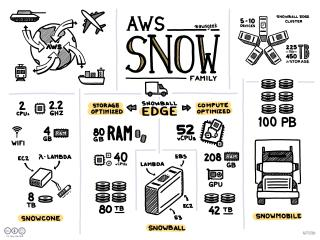 AWS Snow Family