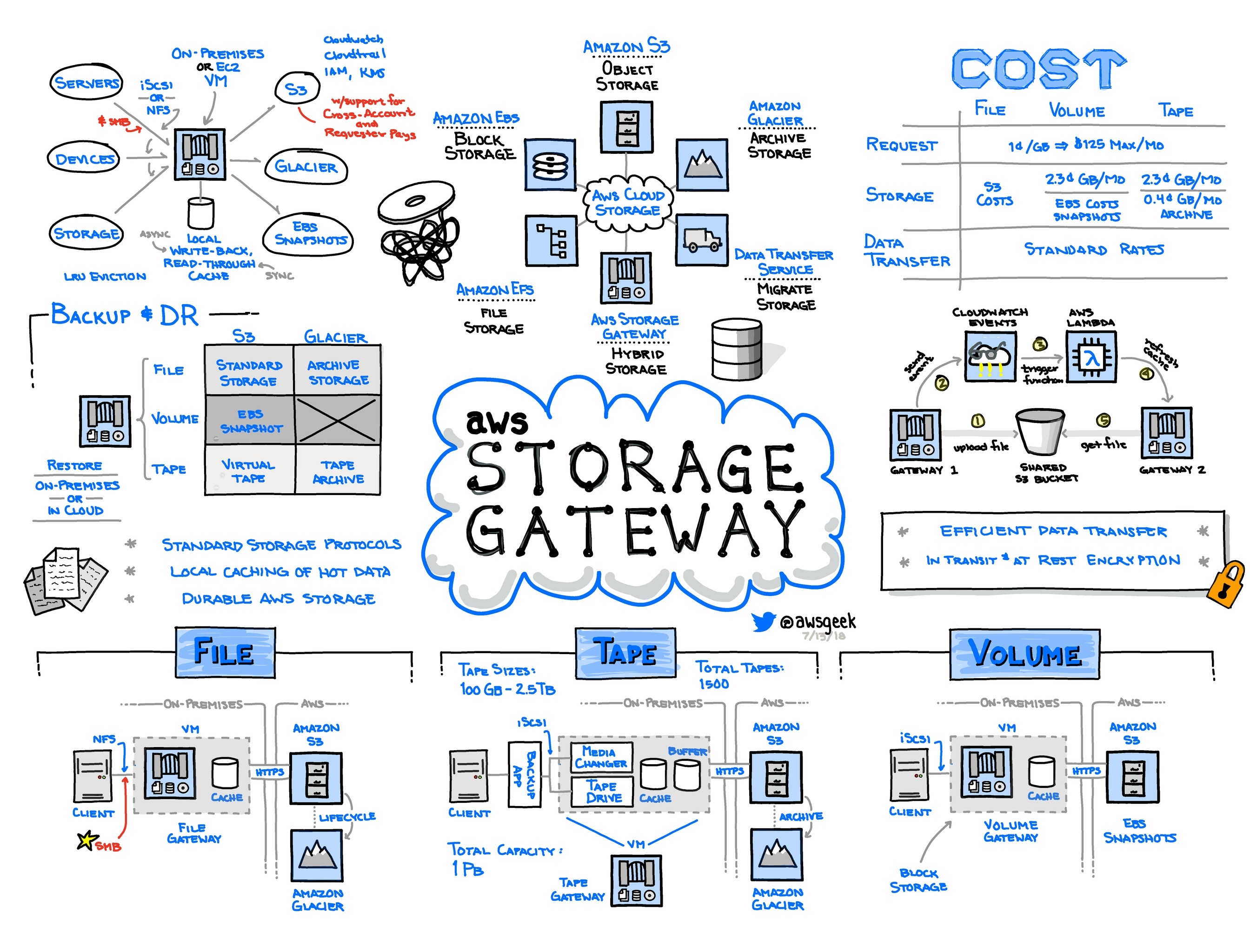AWS-Storage-Gateway.jpg