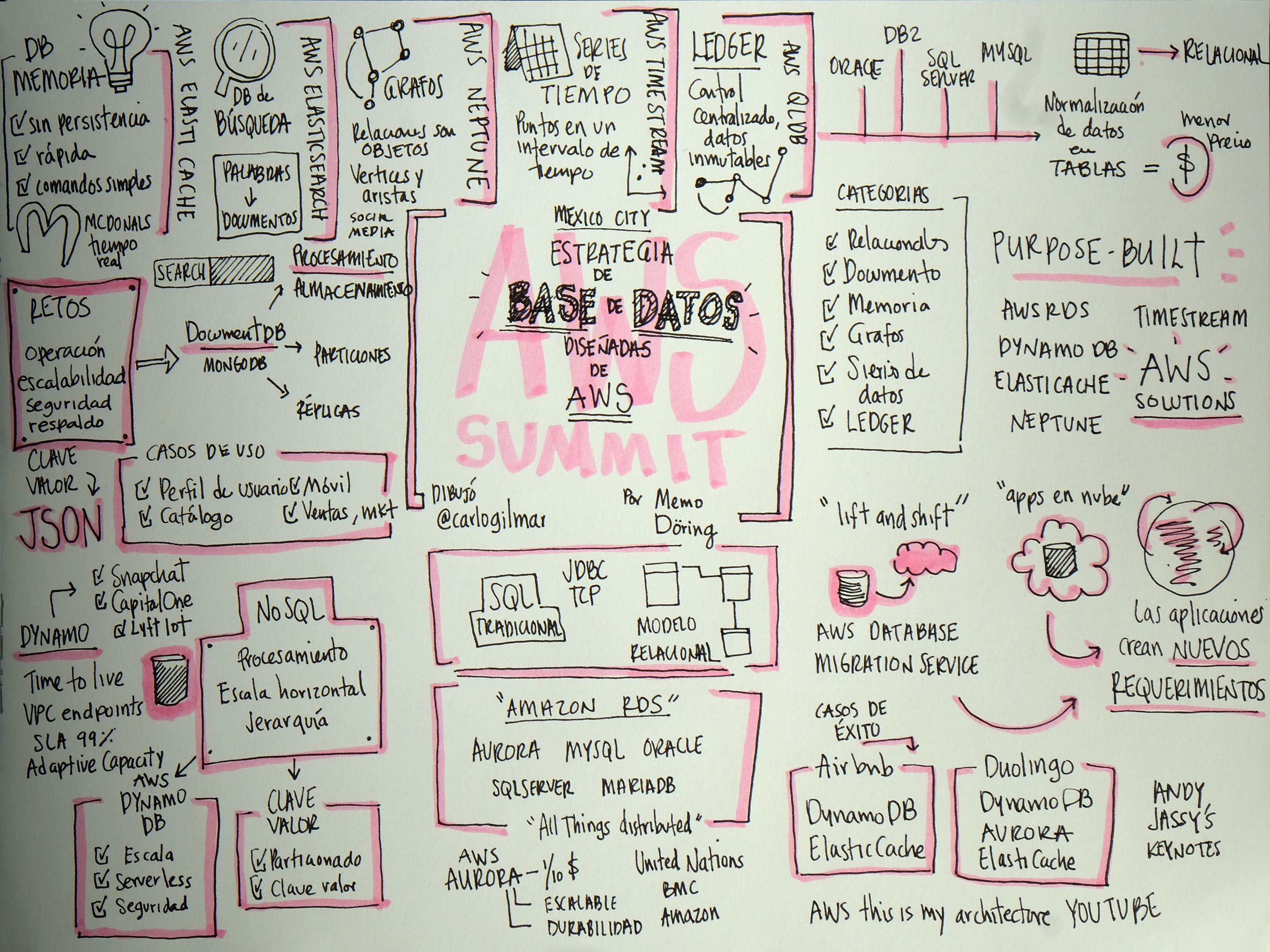 AWS-Purpose-Built-Database-Strategy.jpg