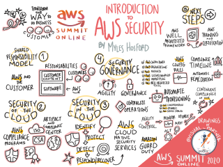 Introduction to AWS Security