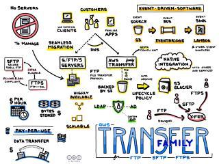 AWS Transfer Family