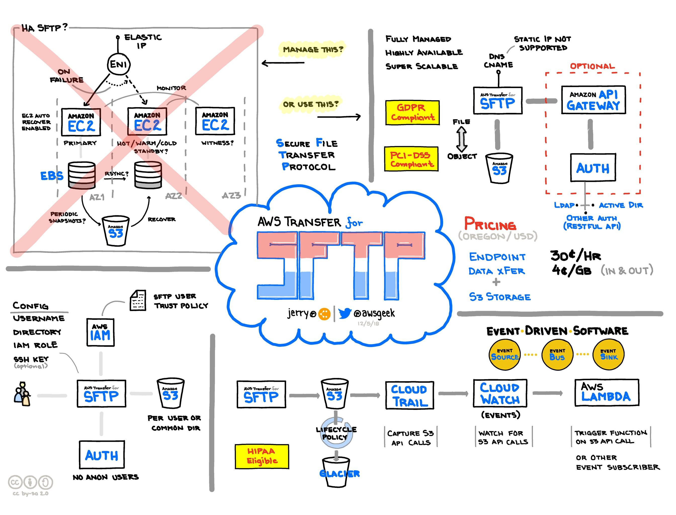 AWS-Transfer-for-SFTP.jpg