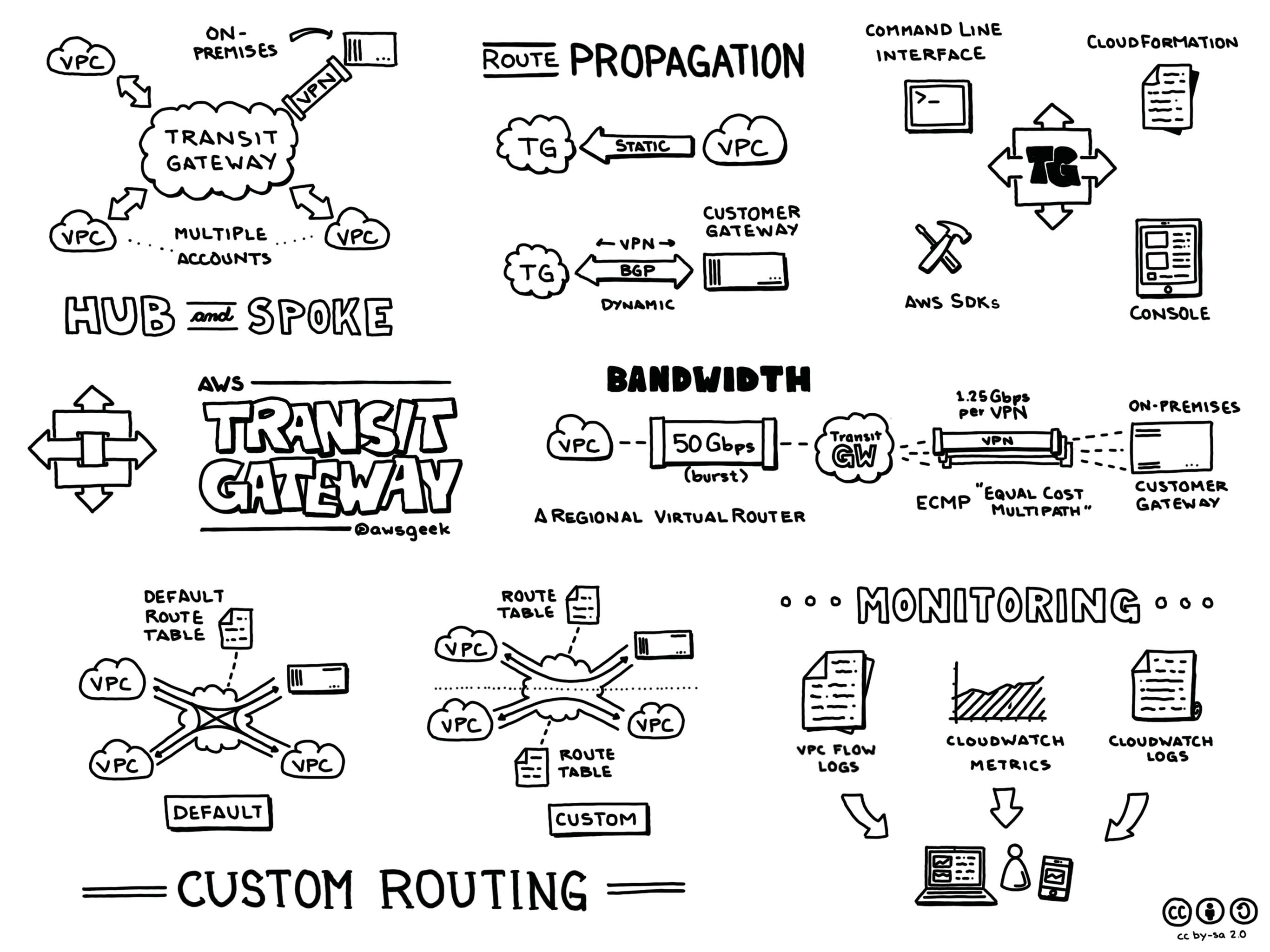 AWS-Transit-Gateway.jpg