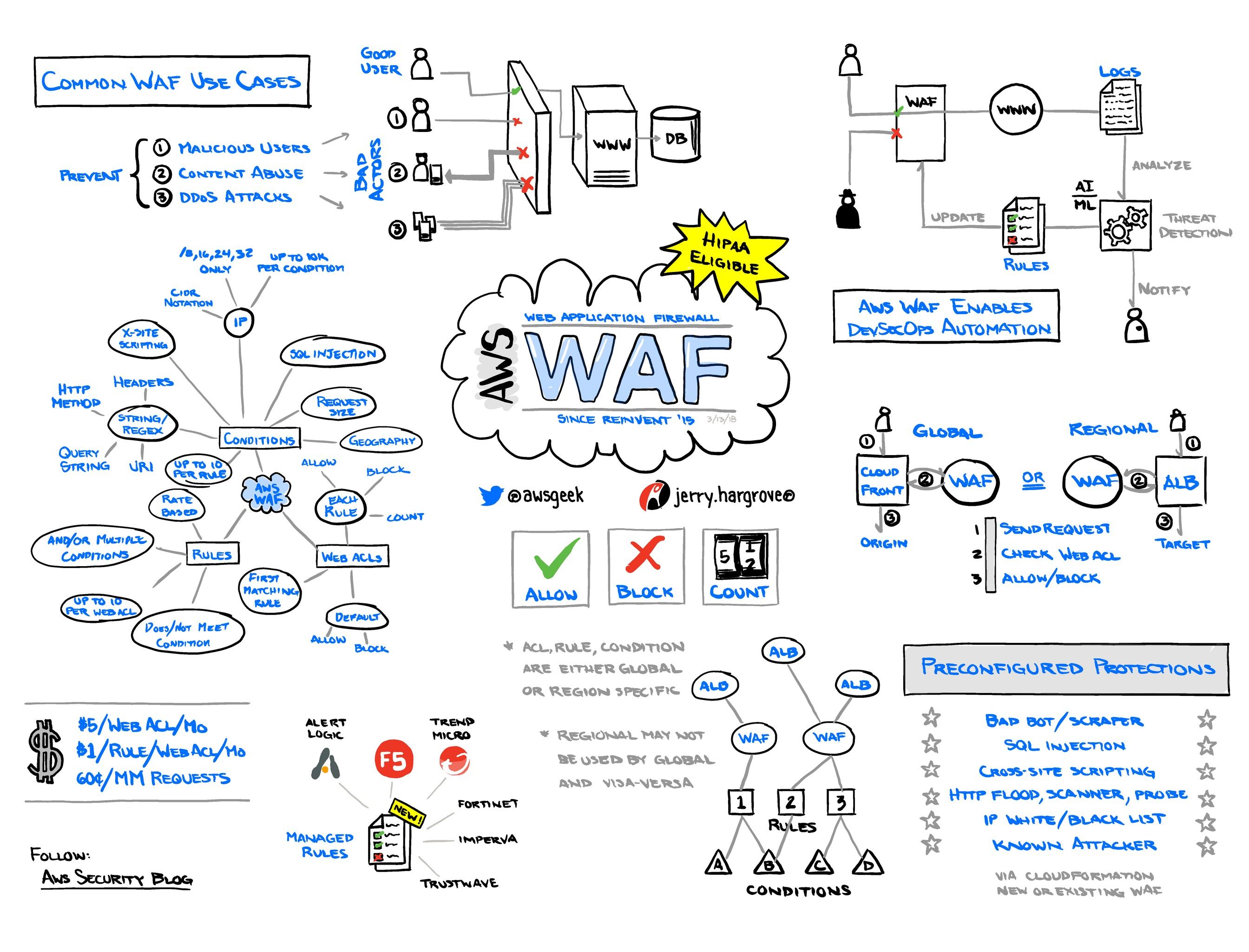 AWS-WAF.jpg