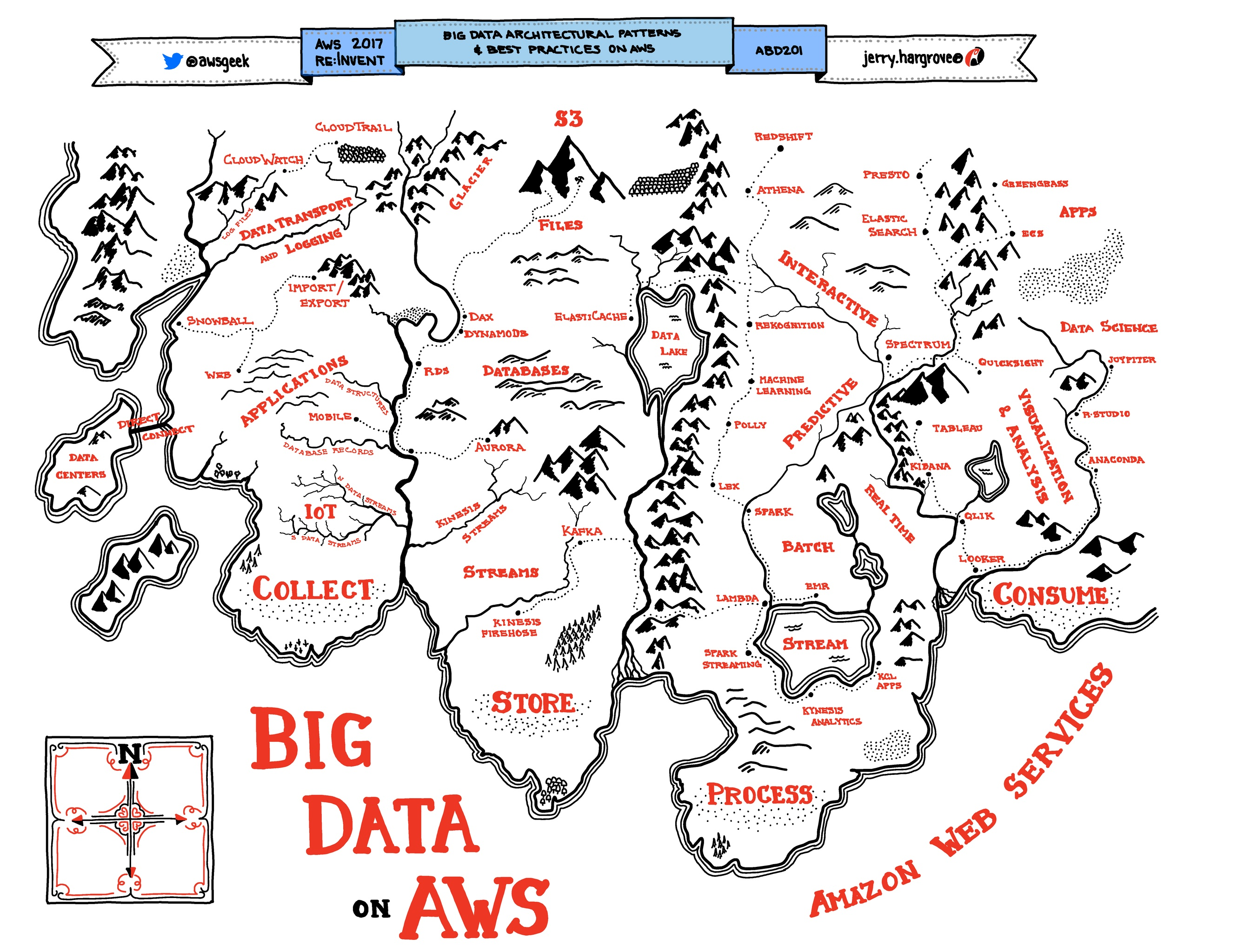Big-Data-Architectural-Patterns-Best-Practices-on-AWS.jpg