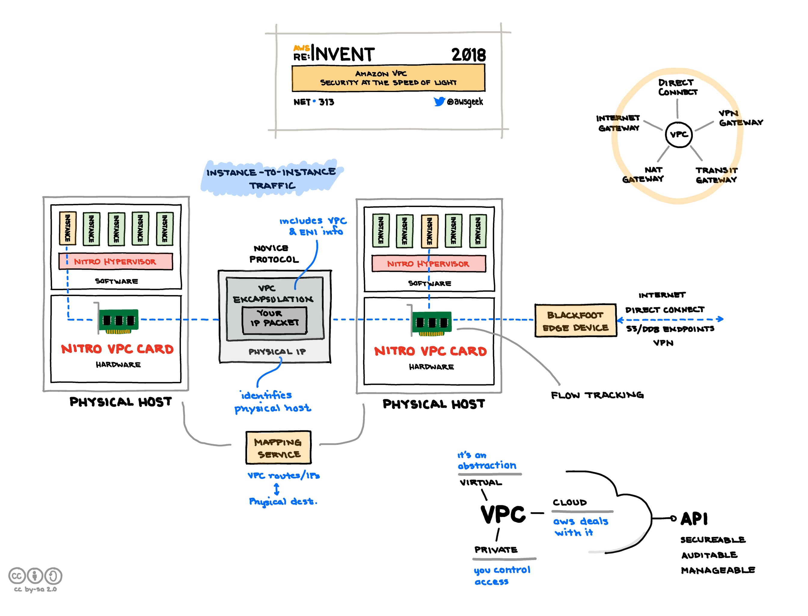 Amazon-VPC-Security-at-the-Speed-of-Light.jpg