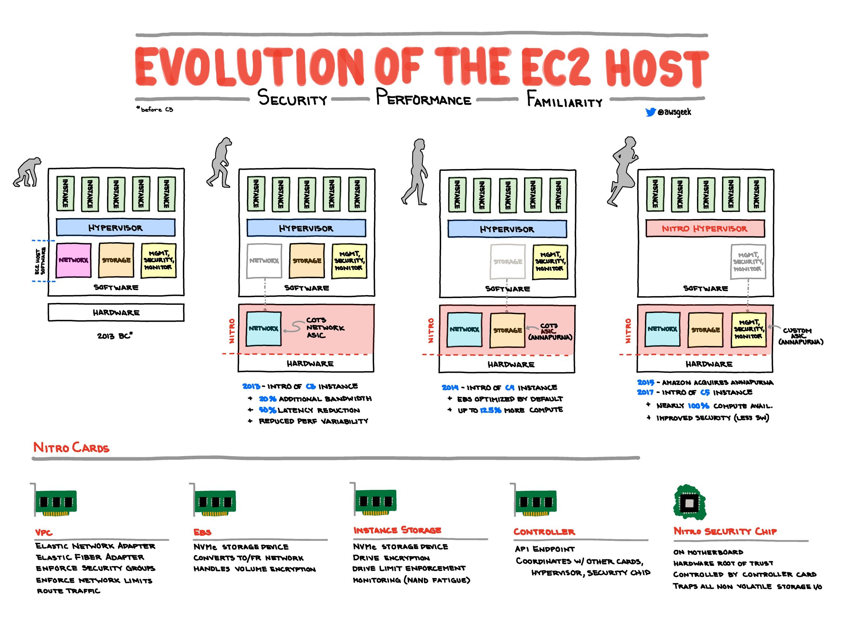Evolution-of-the-EC2-Host.jpg