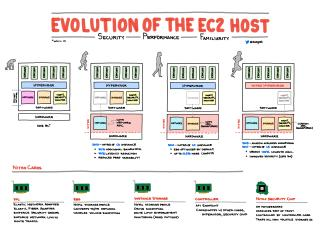 Evolution of the EC2 Host