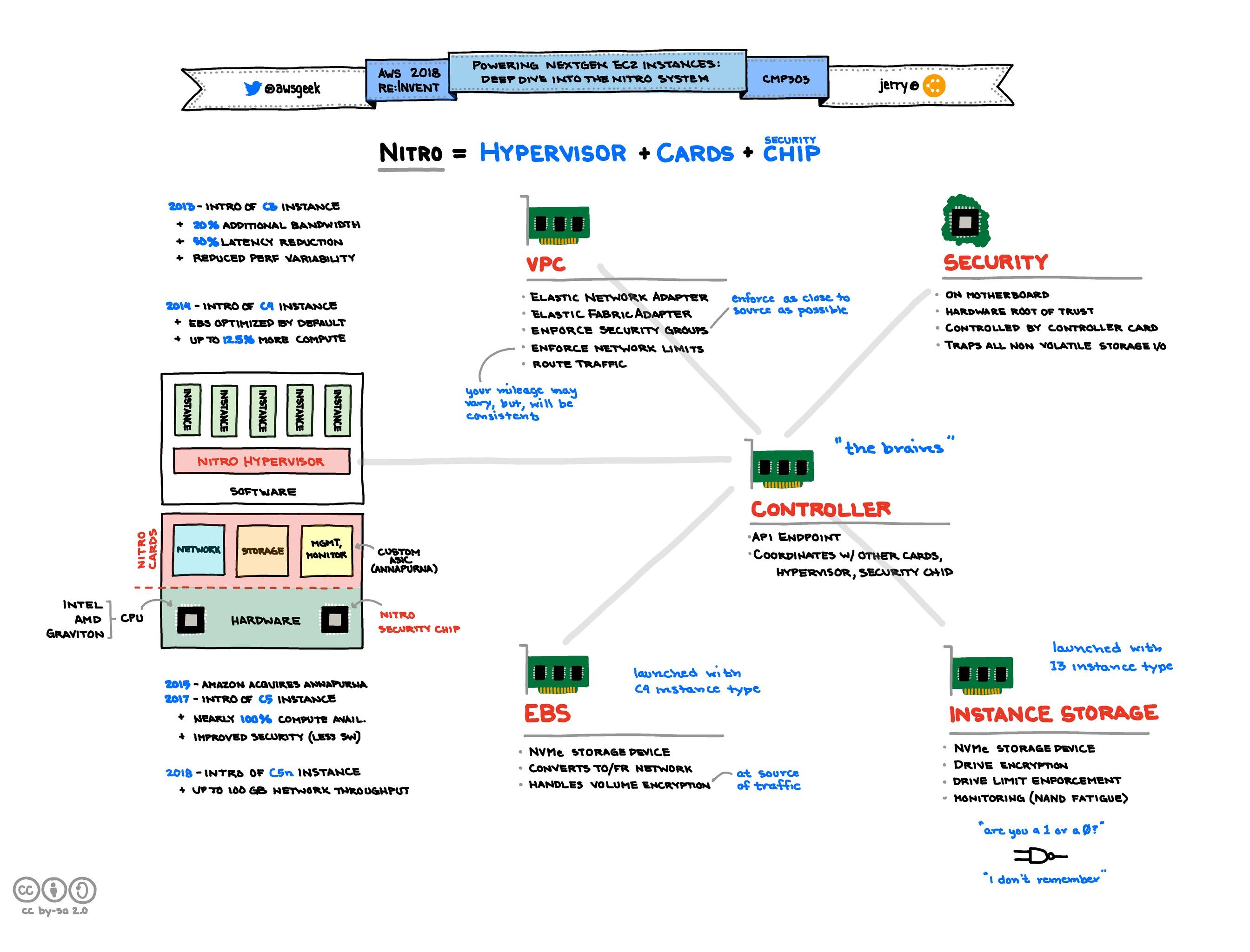 Powering-Next-Gen-EC2-Instances-Deep-Dive-into-the-Nitro-System.jpg