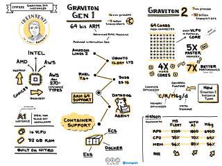 AWS Graviton EC2 Instances