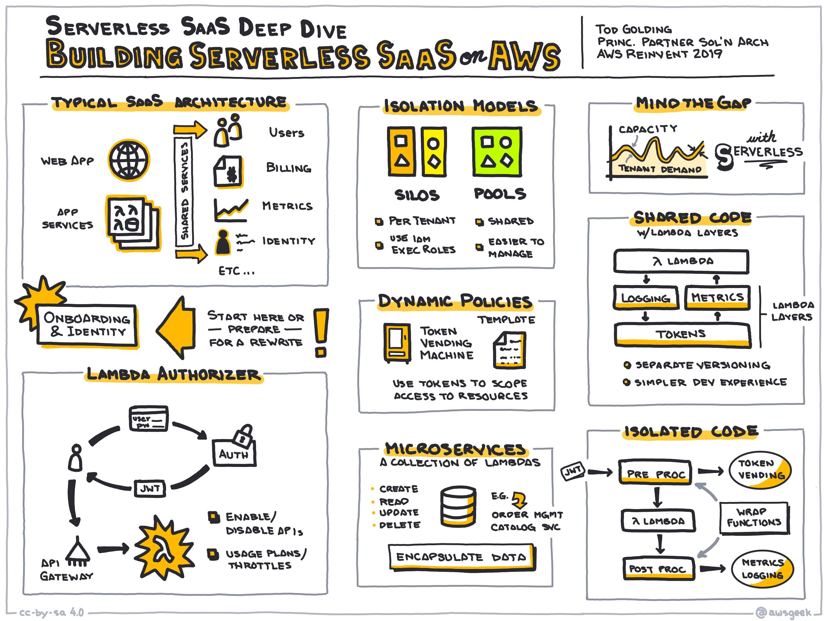 Serverless-SaaS-deep-dive-Building-serverless-SaaS-on-AWS.jpg