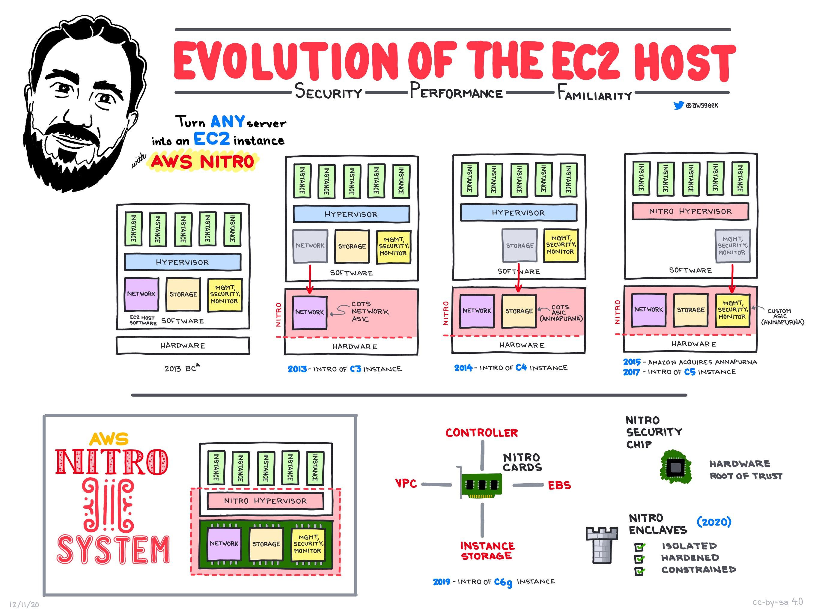The-Evolution-of-the-EC2-Host.jpg