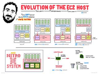 The Evolution of the EC2 Host