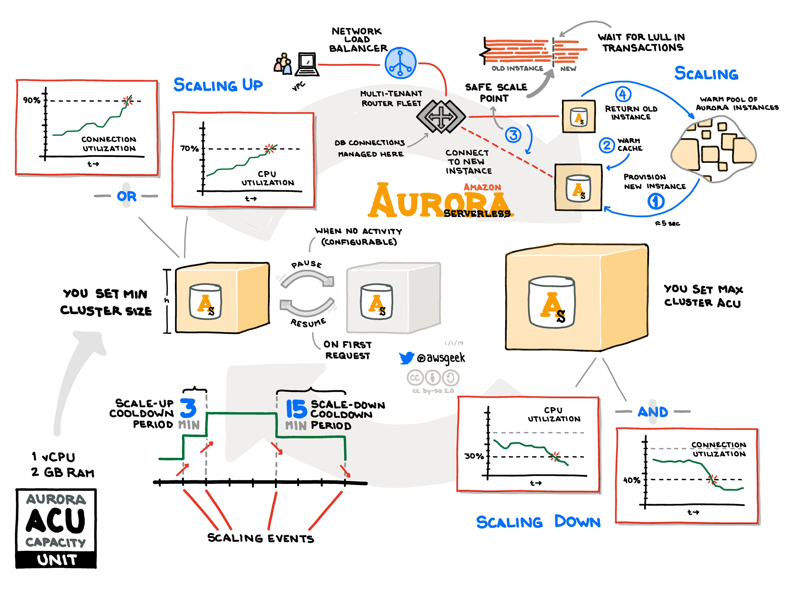 Amazon-Aurora-Serverless.jpg