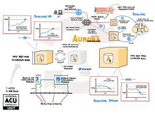 Amazon Aurora Serverless