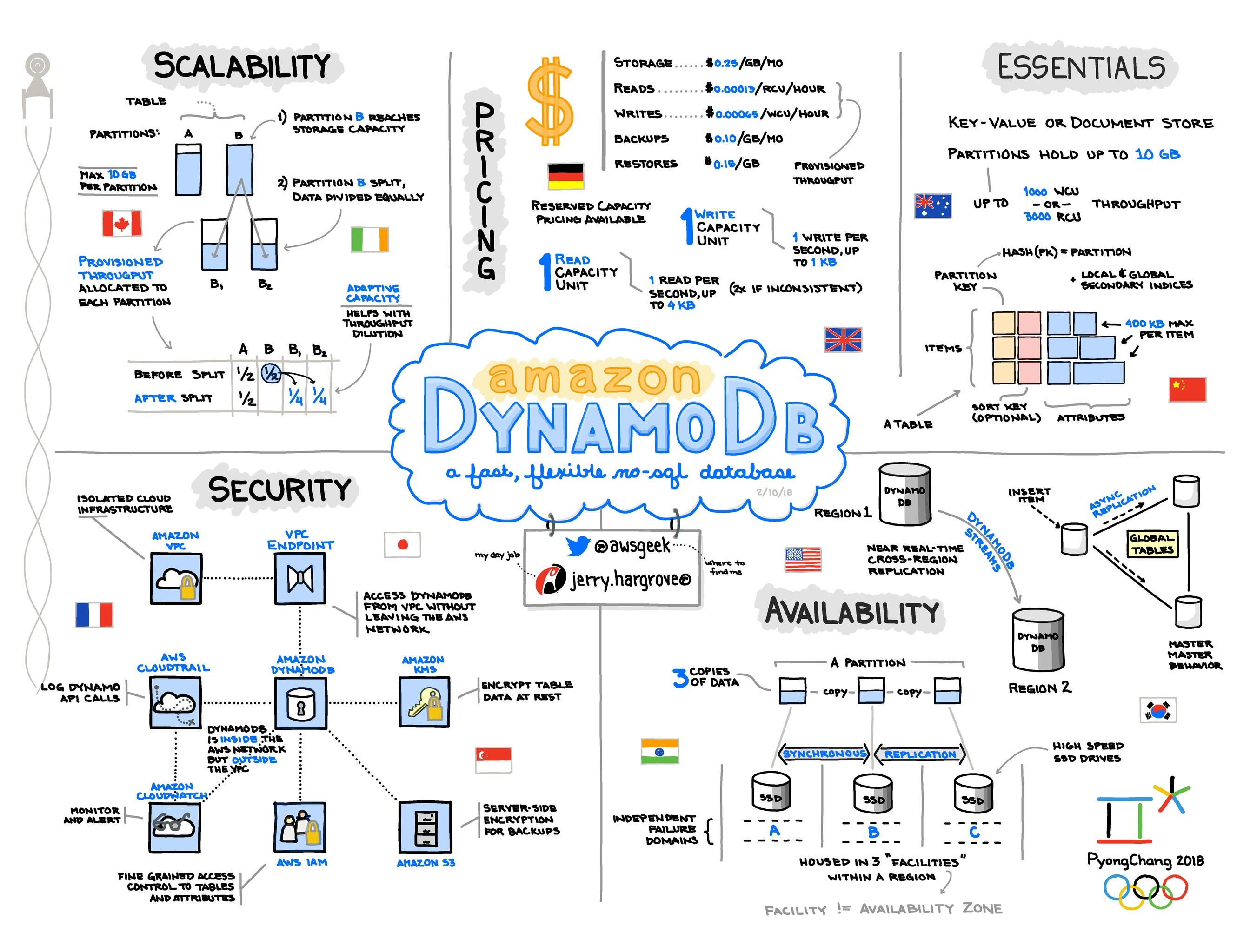 Amazon-DynamoDB.jpg