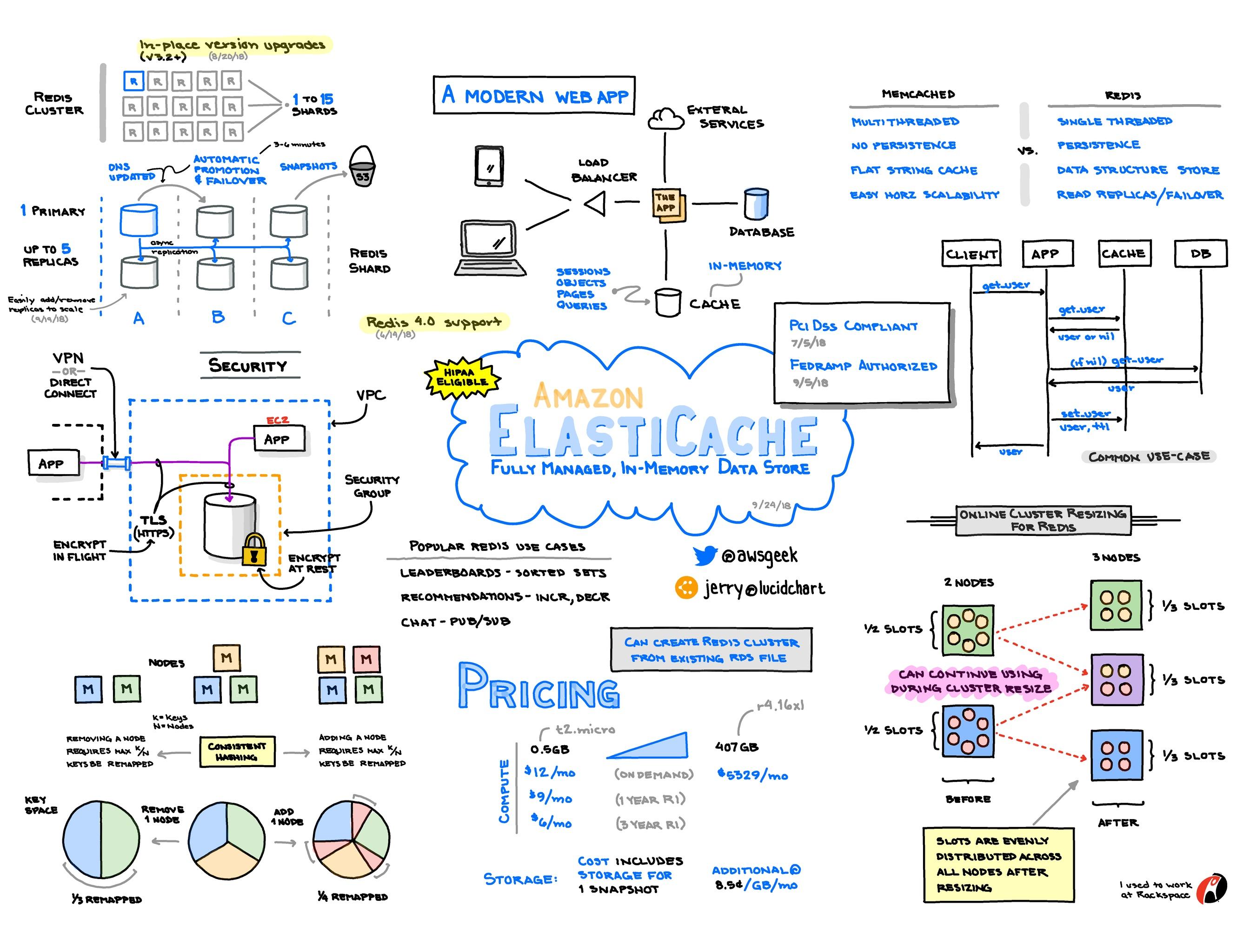 Amazon-ElastiCache.jpg