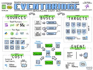 Amazon EventBridge
