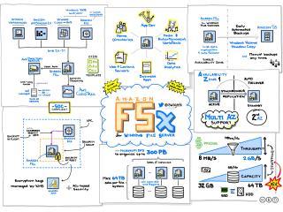 Amazon FSx for Windows File Server