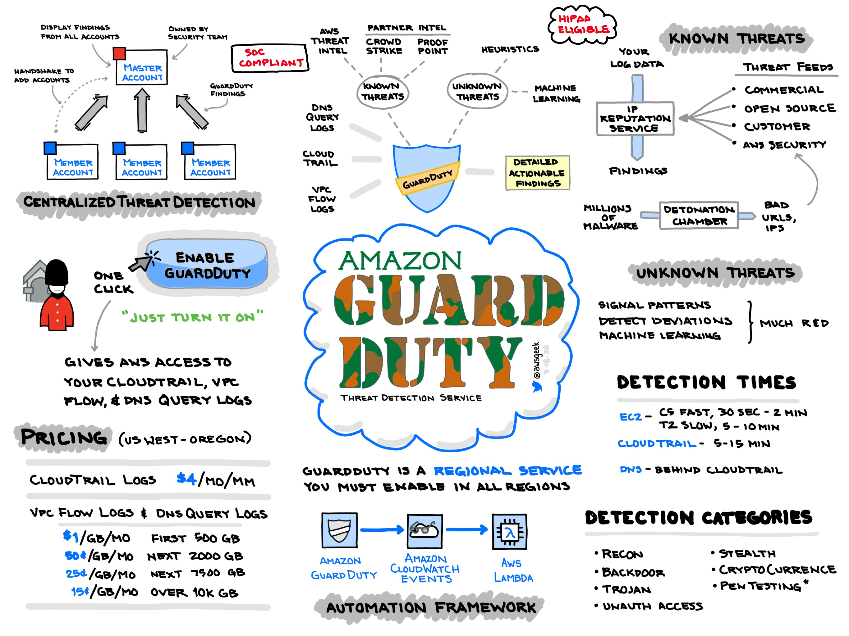 Amazon-GuardDuty.jpg