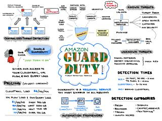 Amazon GuardDuty