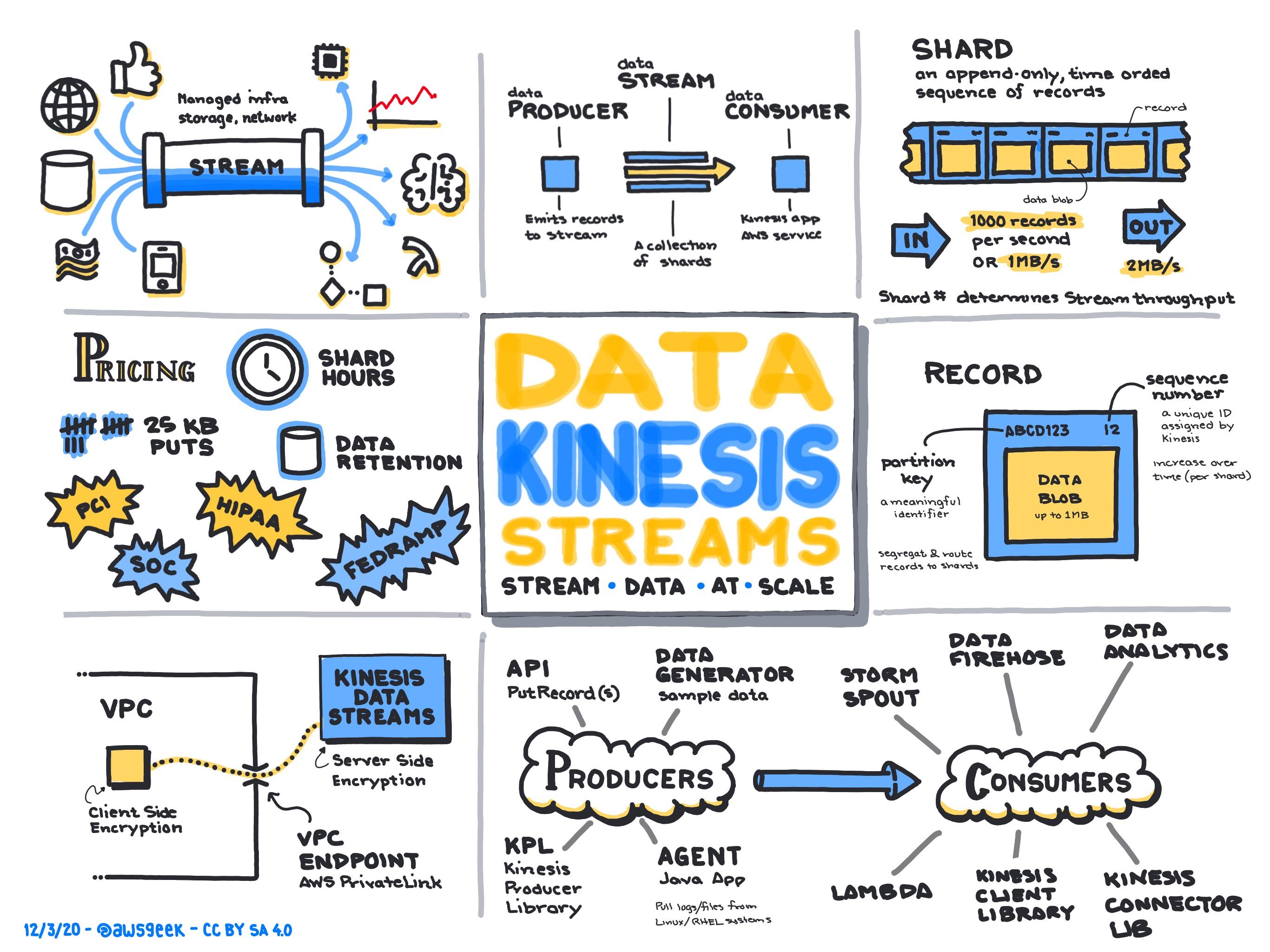 Amazon-Kinesis-Data-Streams.jpg