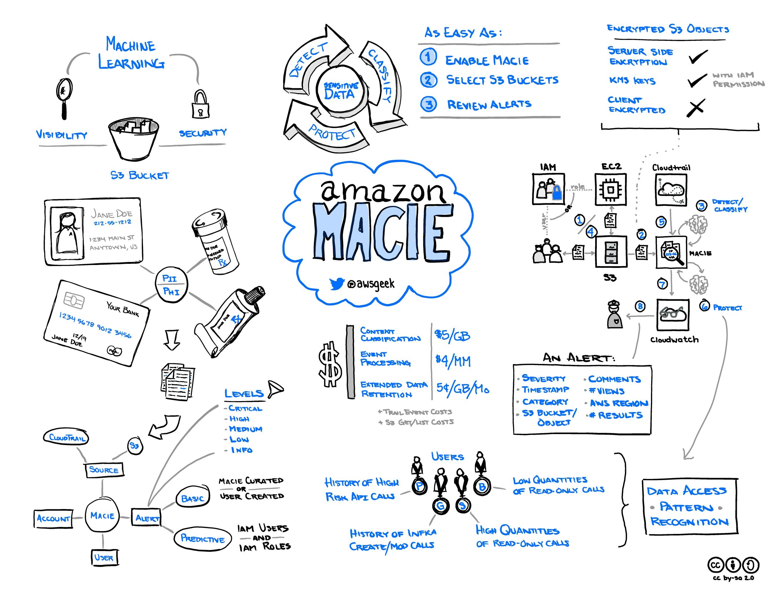 Amazon-Macie.jpg