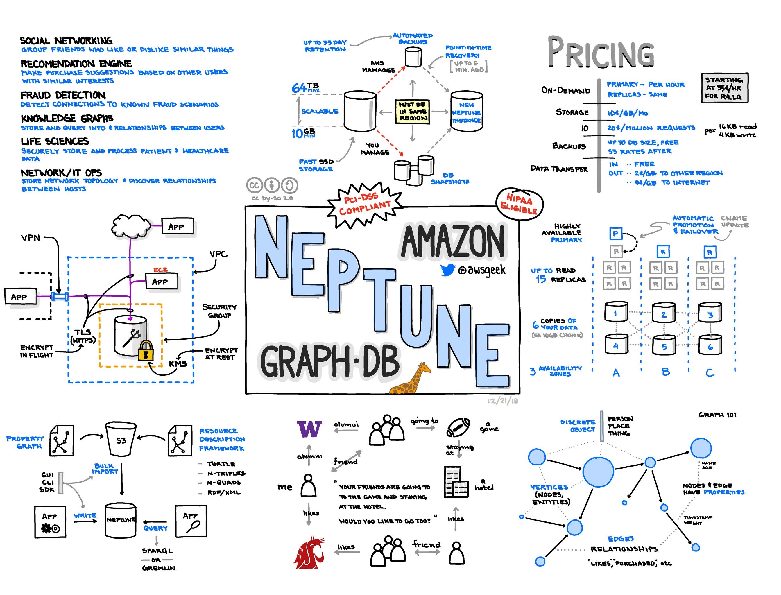 Amazon-Neptune.jpg