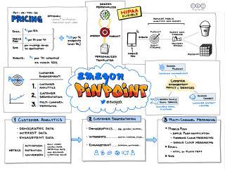 Amazon Pinpoint