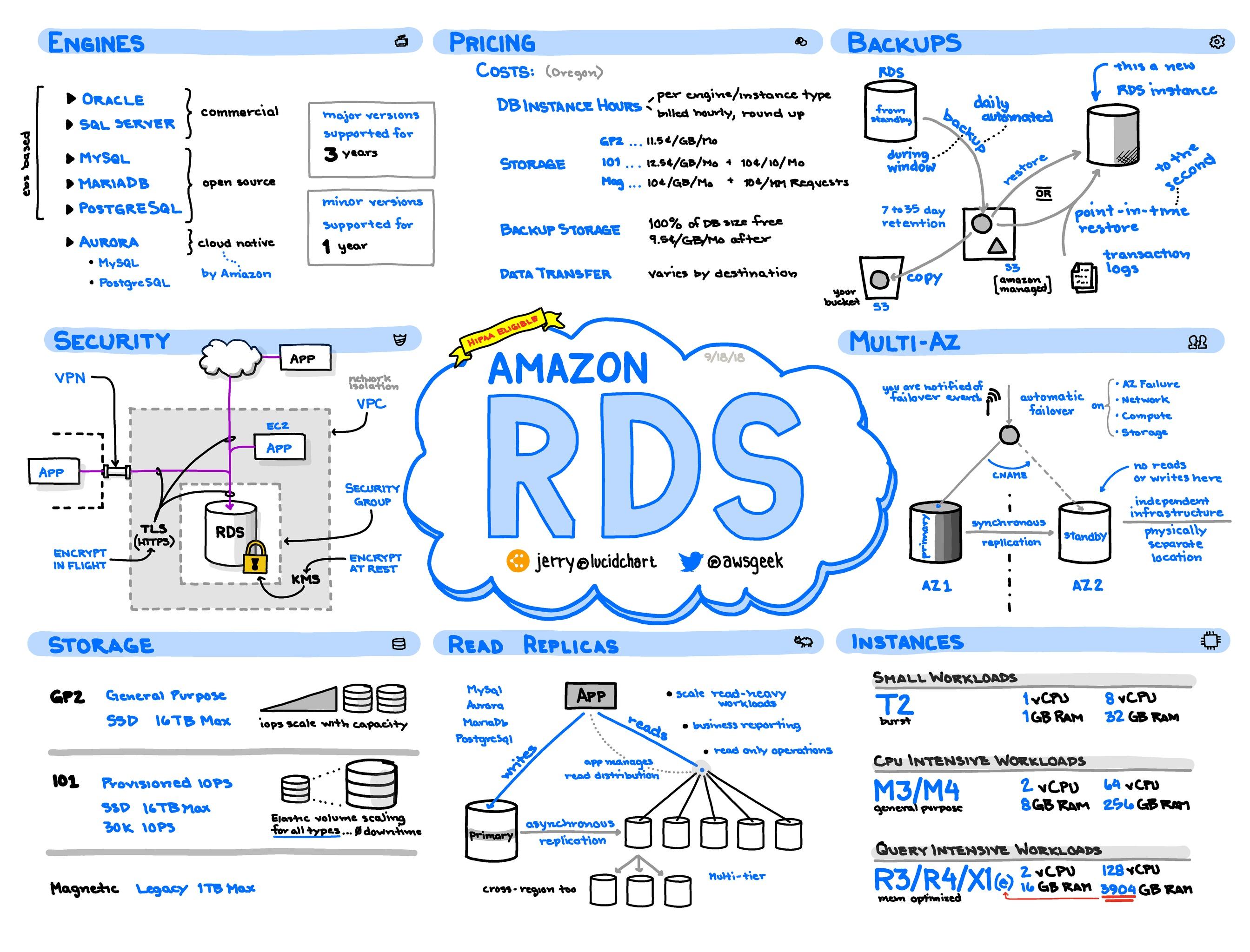 Amazon-RDS.jpg