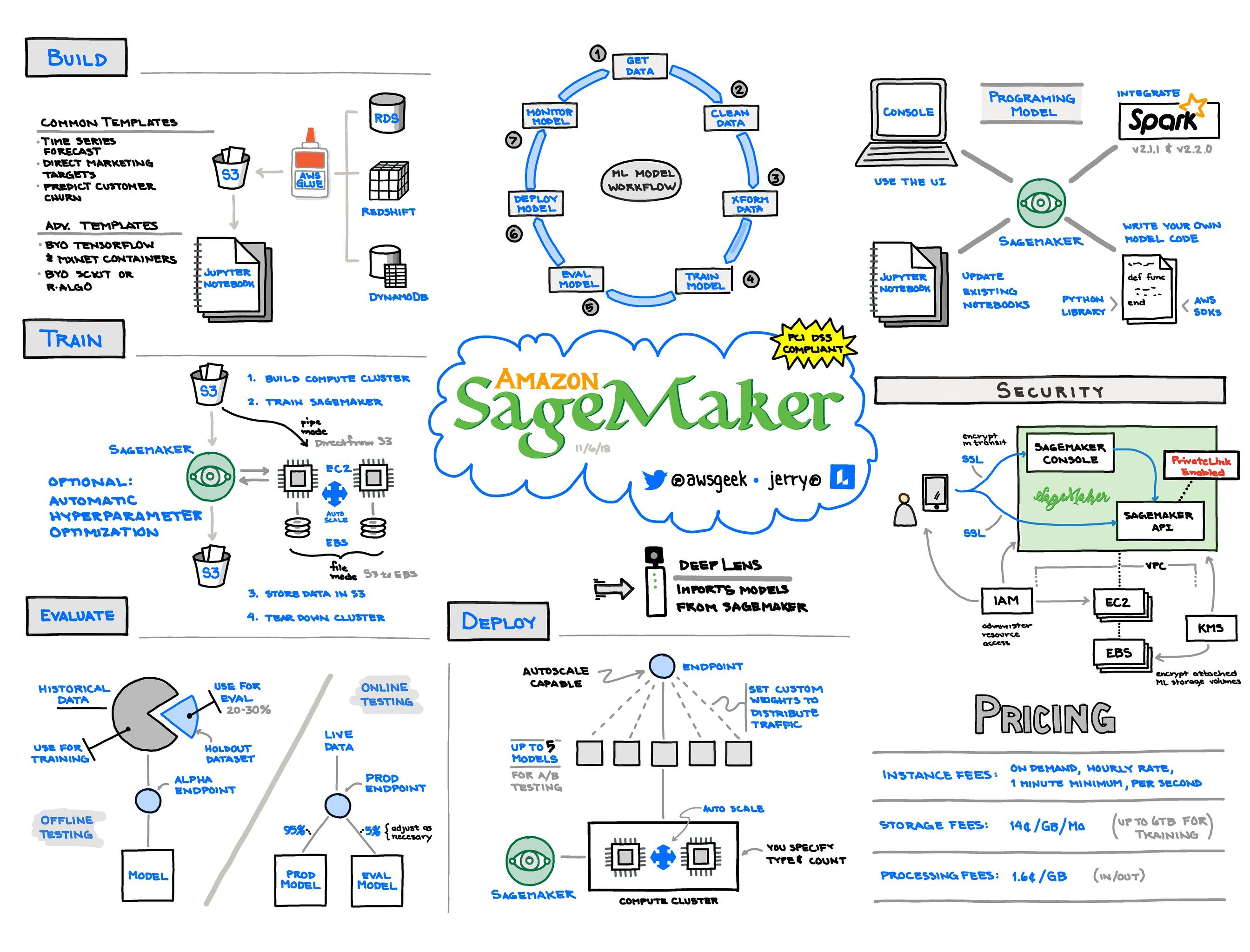 Amazon-SageMaker.jpg