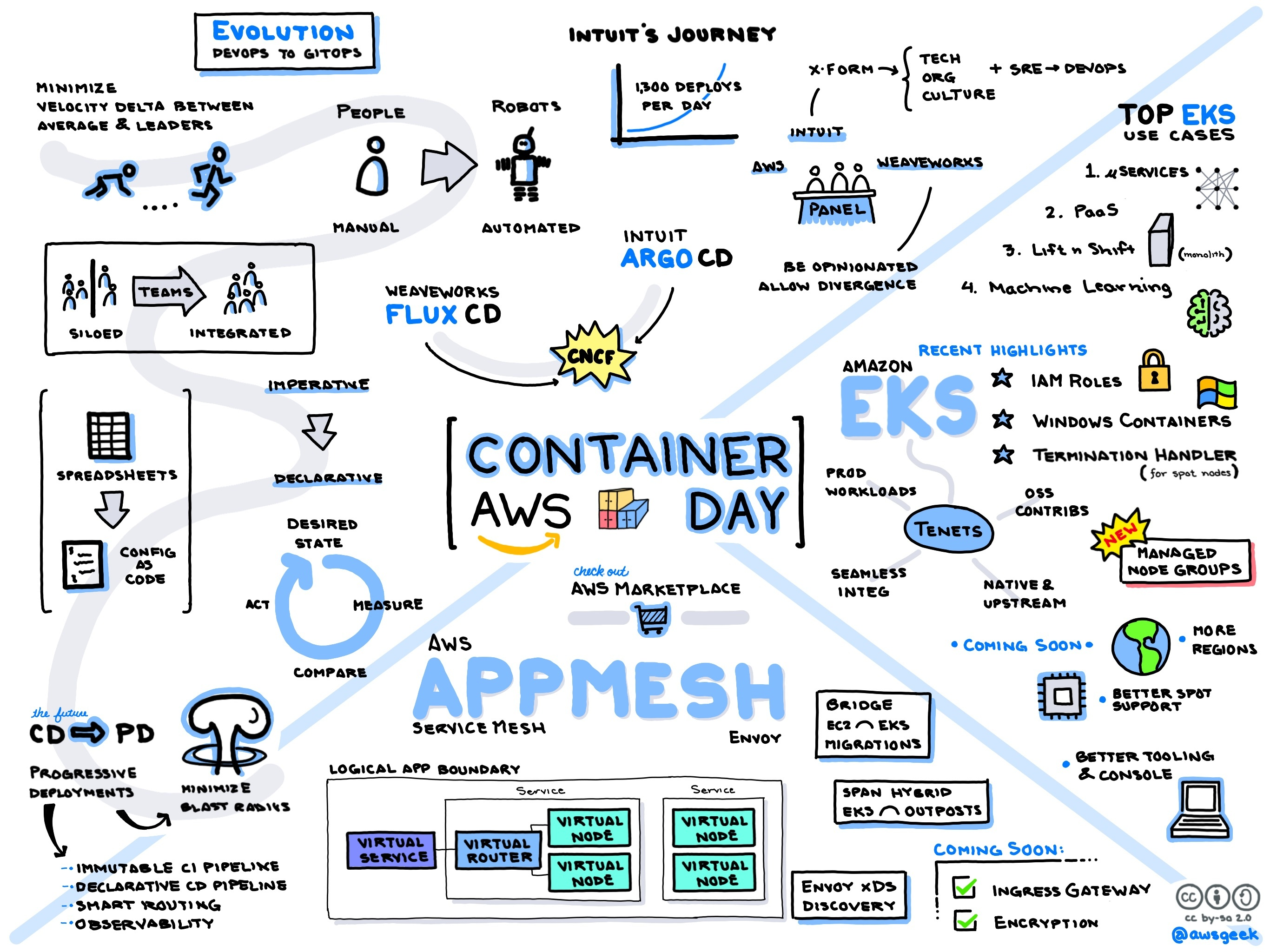 AWS-Container-Day.jpg