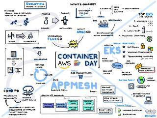 AWS Container Day