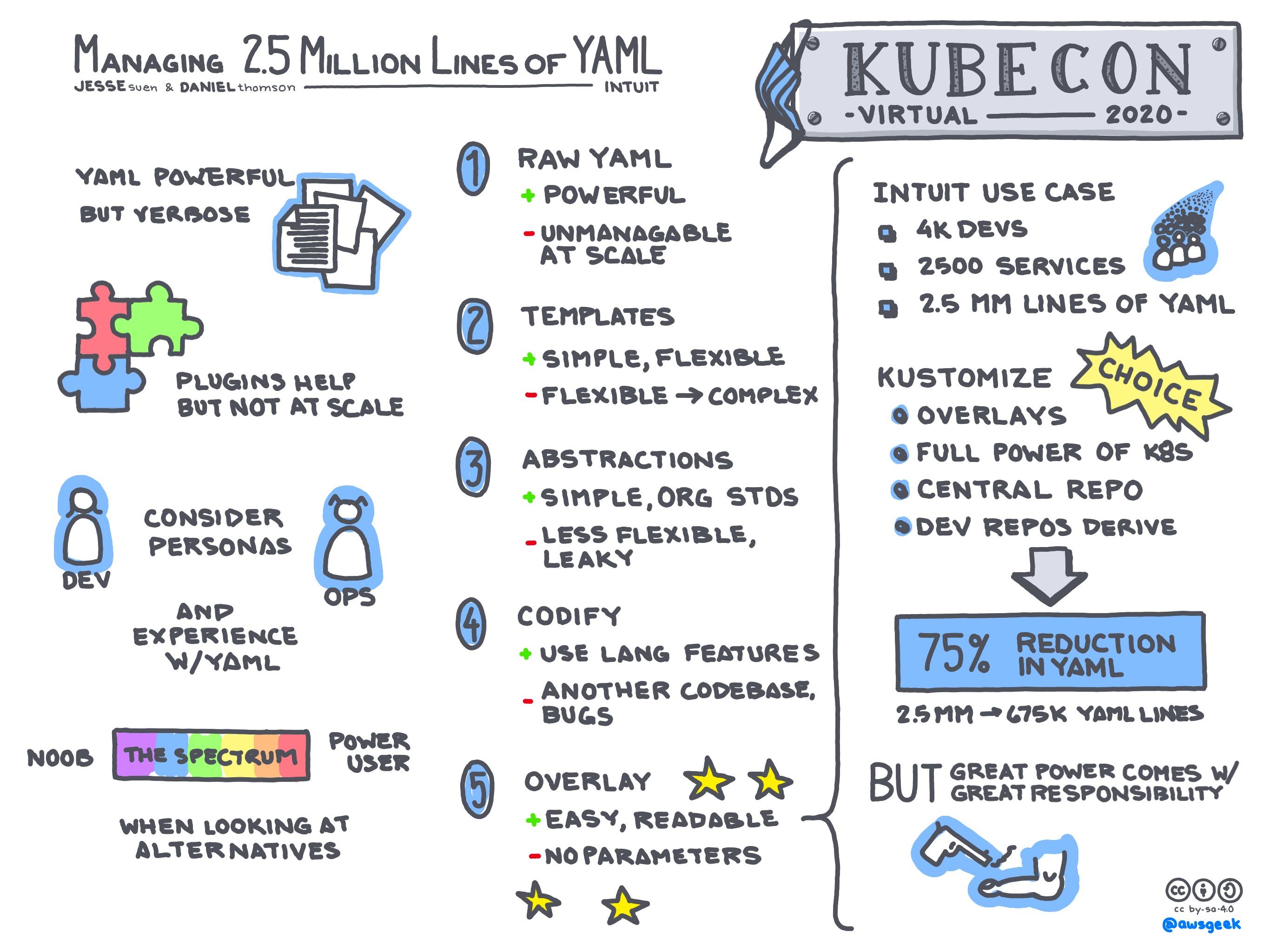 Managing-2-5-Million-Lines-of-YAML.jpg