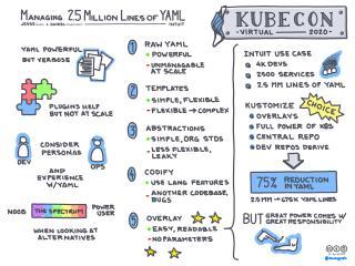 Managing 2.5 Million Lines of YAML
