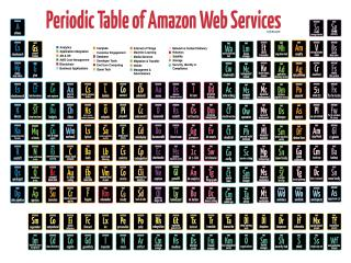 Periodic Table of Amazon Web Services