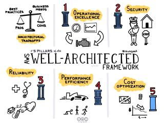 The 5 Pillars of the AWS Well Architected Framework